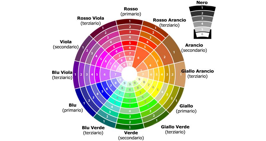 Come scegliere il mascara giusto per il colore dei tuoi occhi